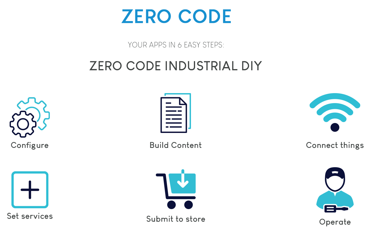 Zero code platform