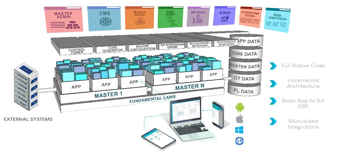 digitalizr platform architecture png (19)
