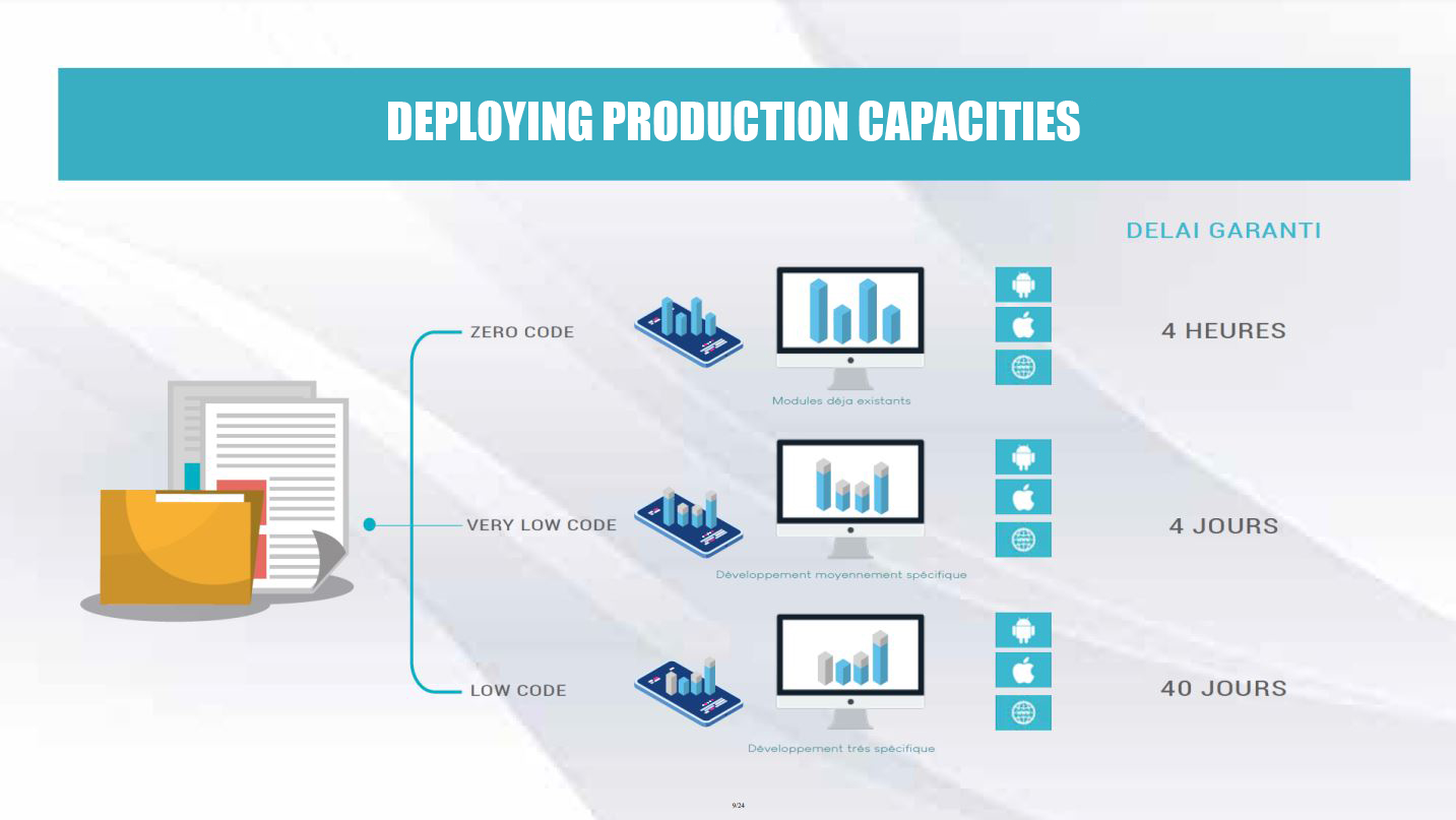 DEPLOYING PRODUCTION CAPACITIES